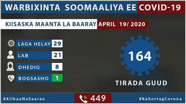 Coronavirus somalia april19 2020
